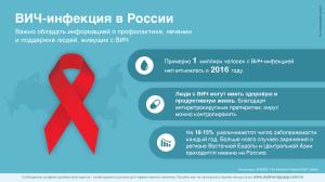infografika-vich-infekciya-v-rossii
